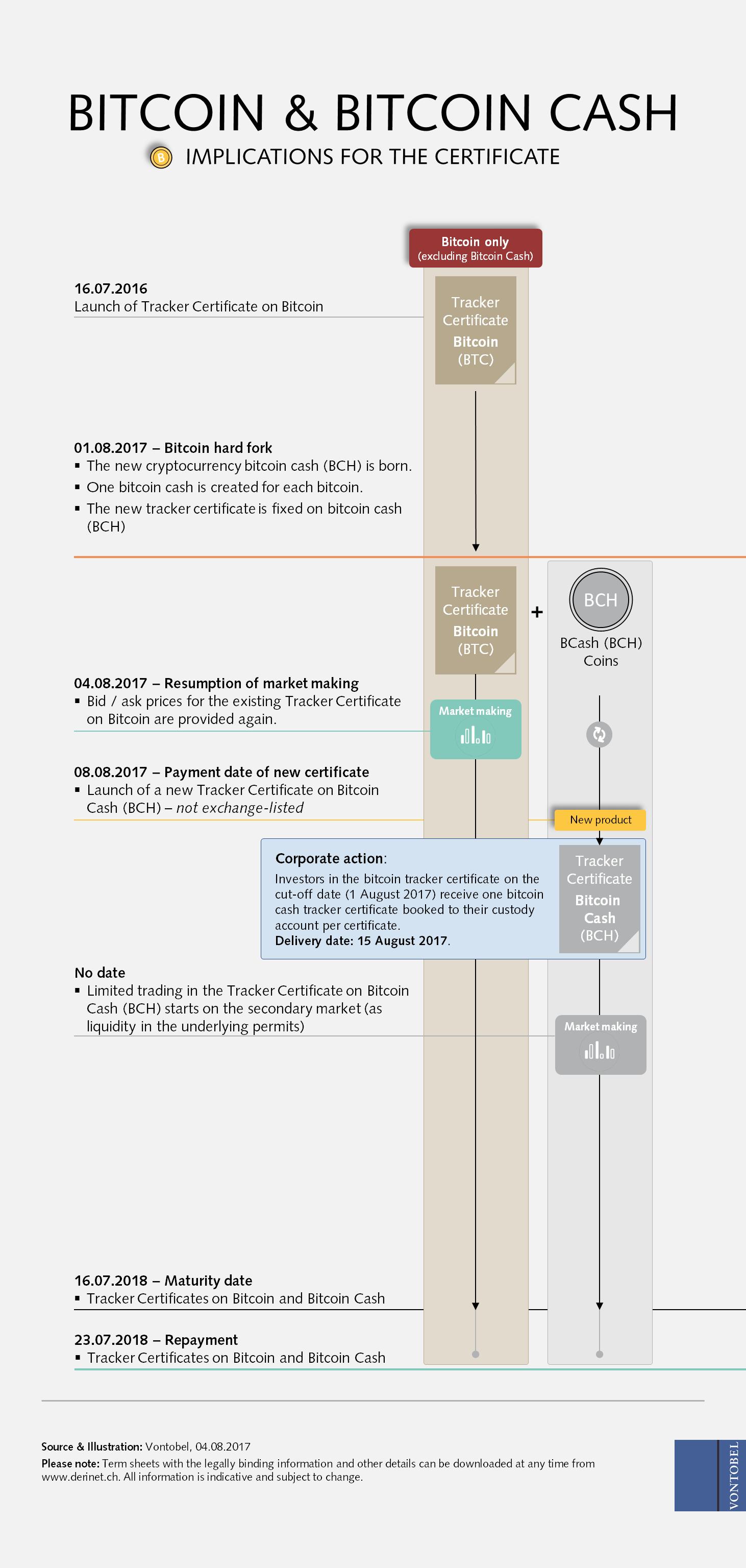 dove si usa bitcoin