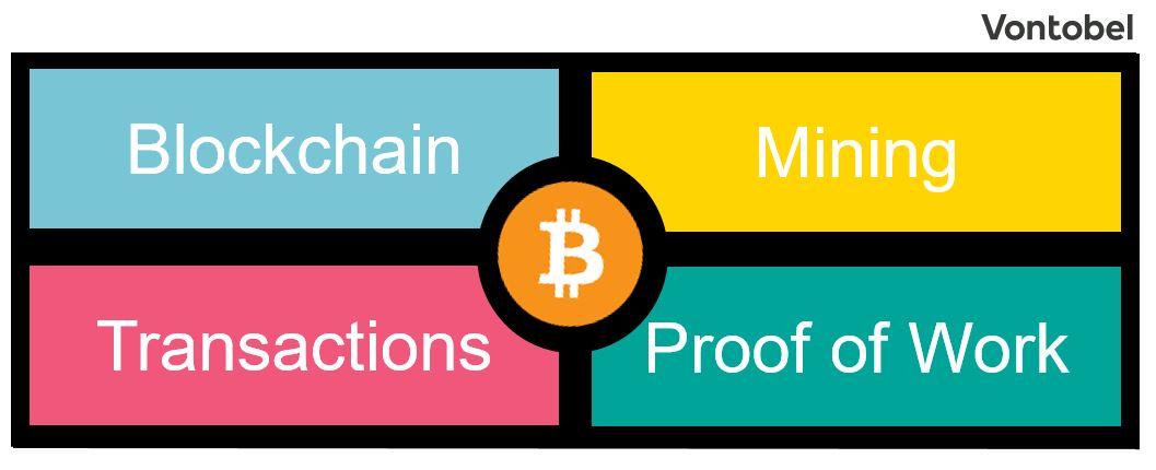 Was sind Bitcoin & Co – und: Sind sie eigentlich legal