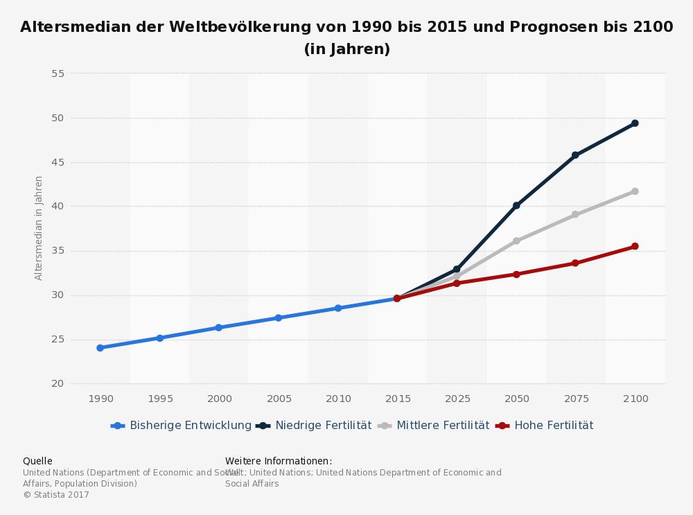 Weltbevölkerung 2100