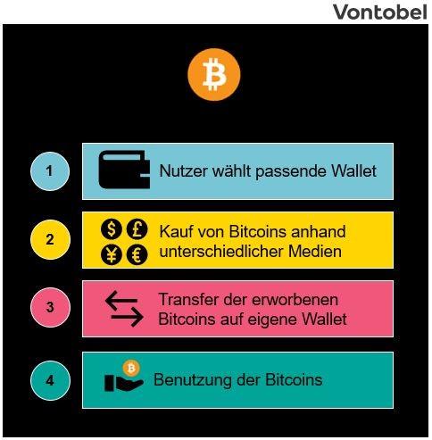 Wie kauft ein Teil der Bitcoin-Arbeit?