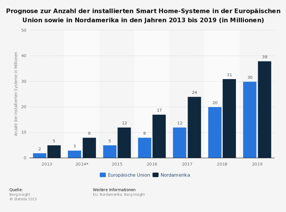 derinews blog prognose zur anzahl der installierten smart home systeme in der europ ischen. Black Bedroom Furniture Sets. Home Design Ideas