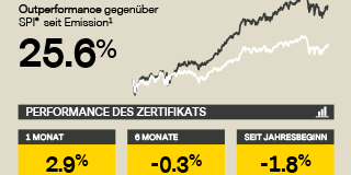 Infografik – Vontobel Swiss Research Basket April 2018