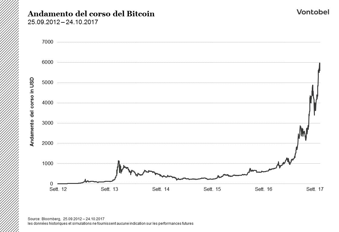 citazione usd bitcoin